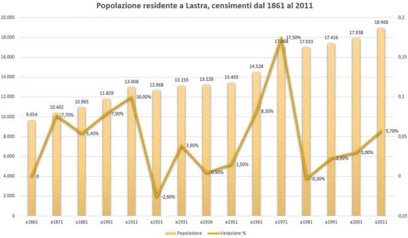 Popolazione residente a Lastra, censimenti dal 1861 AL 2011. (anno 1891 non effettuato)